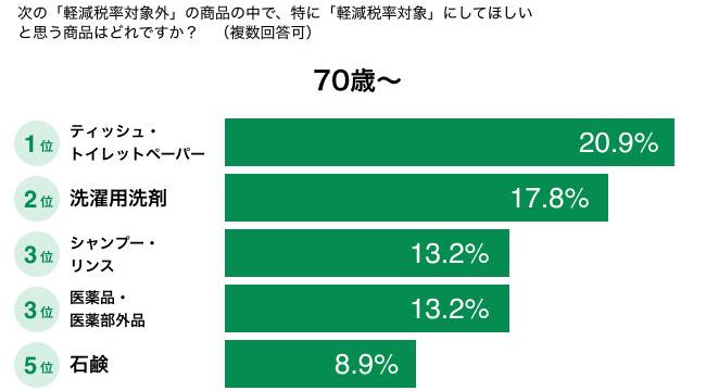 特に「軽減税率対象」にしてほしいと思う商品はどれですか?(70歳〜) 結果グラフ