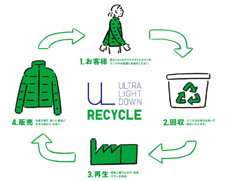 ユニクロ ウルトラライトダウンのリサイクル