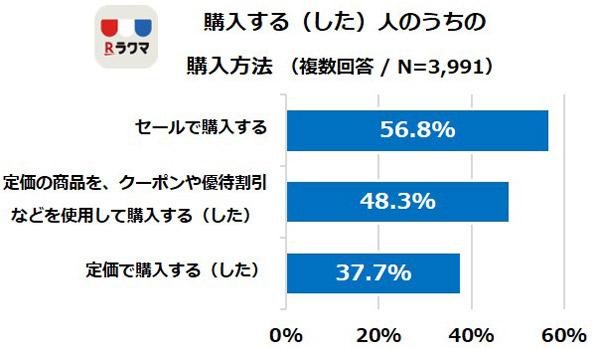 購入する(した)人のうちの購入方法 結果グラフ