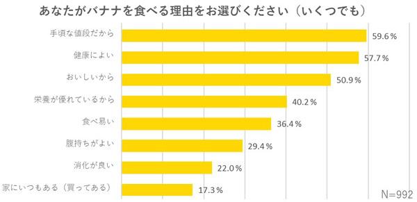 あなたがバナナを食べる理由をお選びください 結果グラフ