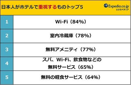 日本人がホテルで重視するものトップ5 結果リスト