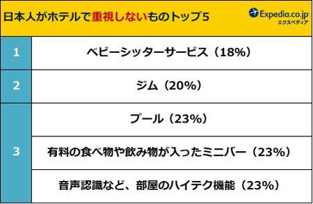 日本人がホテルで重視しないものトップ5 結果リスト