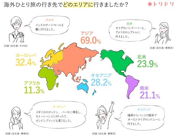 海外ひとり旅の行き先でどのエリアに行きましたか? 結果グラフ