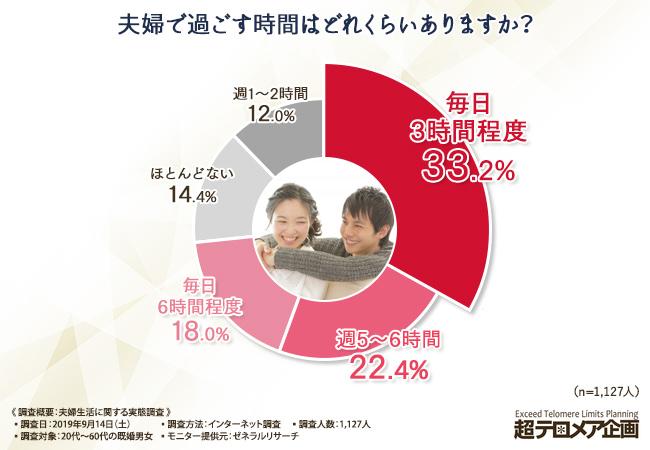 夫婦で過ごす時間はどれくらいありますか? 結果グラフ