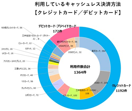 利用しているキャッシュレス決済方法 結果グラフ