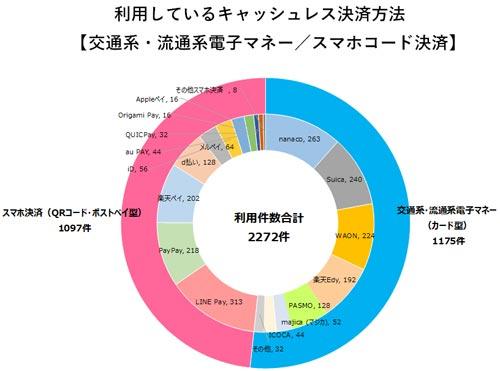 利用している交通系・流通系電子マネー/スマホコード決済 結果グラフ