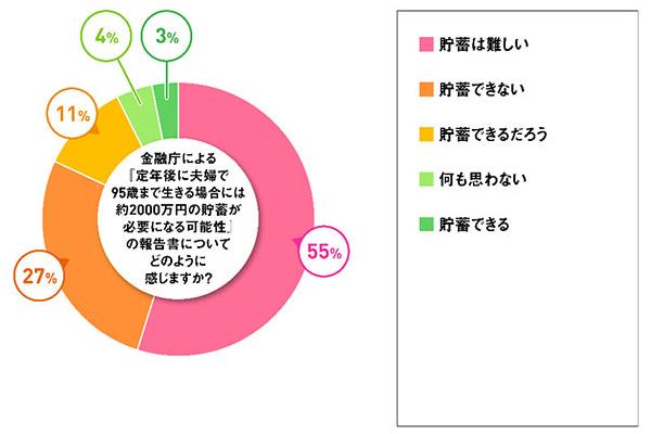 金融庁による「定年後の夫婦で95歳まで生きる場合には約2000万円の貯蓄が必要になる可能性」の報告書についてどのように感じますか? 結果グラフ