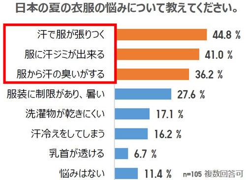 日本の夏の衣服の悩みについて教えてください。 結果グラフ