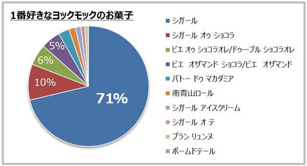 1番好きなヨックモックのお菓子 結果グラフ