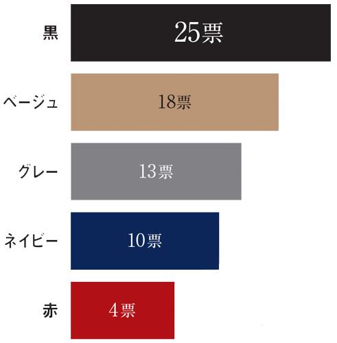 Q.通勤靴は何色を選ぶことが多い? 結果グラフ