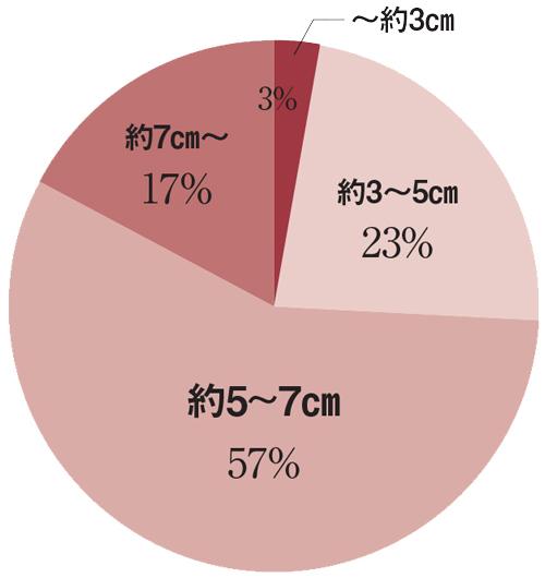 Q.ヒールの高さは何cmくらいを選ぶことが多い? 結果グラフ
