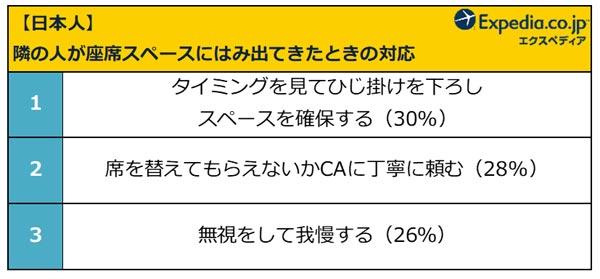 【日本人】隣の人が座席スペースにはみ出してきたときの対応 結果リスト