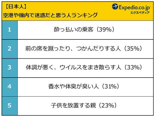 【日本人】空港や機内で迷惑だと思う人ランキング 結果リスト