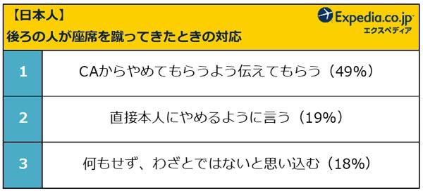 【日本人】後ろの人が座席を蹴ったときの対応 結果リスト