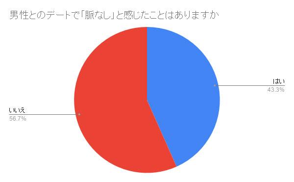 男性とのデートで「脈なし」と感じたことはありますか 結果グラフ