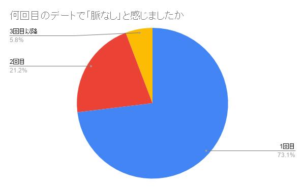 何回目のデートで「脈なし」と感じましたか 結果グラフ