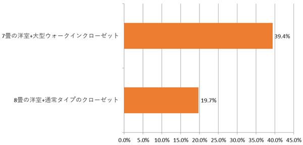 7畳の洋室+大型ウォークインクローゼットと8畳の洋室+通常タイプのクローゼットならどちらが良いか 結果グラフ