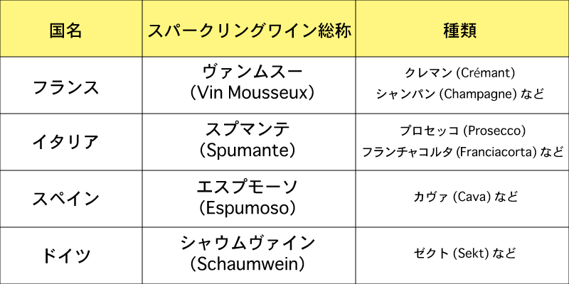 各国のスパークリングワイン総称と種類