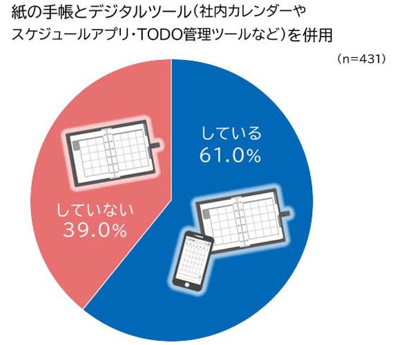 紙の手帳とデジタルツール(社内カレンダーやスケジュールアプリ・TODO管理ツールなど)を併用 結果グラフ