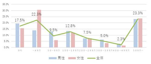 Q.現在の自身の貯蓄額を教えてください。 結果グラフ