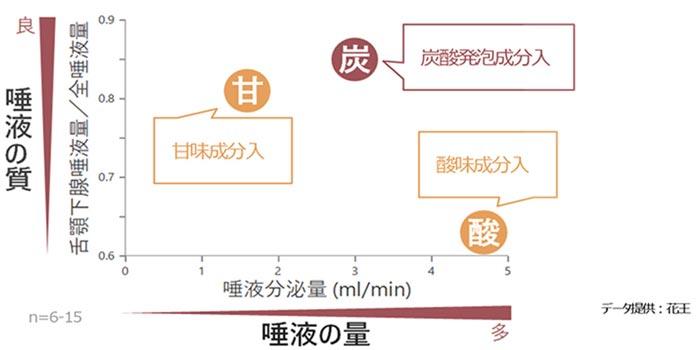 炭酸固形製剤適用時の唾液分泌量と全唾液中の舌顎下腺唾液の割合