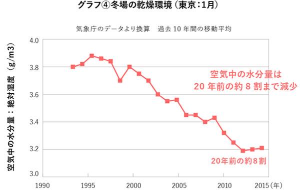 冬場の乾燥環境 結果グラフ
