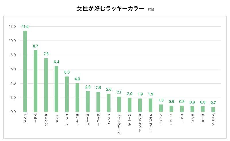 女性が好むラッキーカラー 結果グラフ