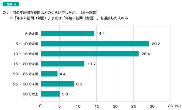 Q:1回の平均滞在時間はどのくらいでしたか。 結果グラフ