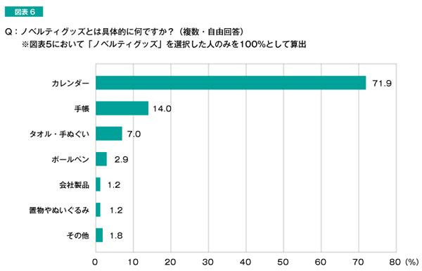 Q:ノベルティグッズとは具体的に何ですか? 結果グラフ