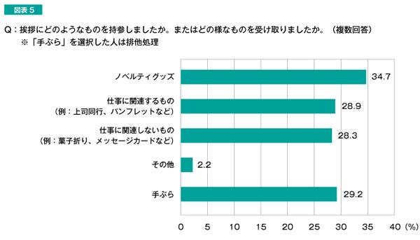 Q:挨拶にどのようなものを持参しましたか。またはどの様なものを受け取りましたか。 結果グラフ