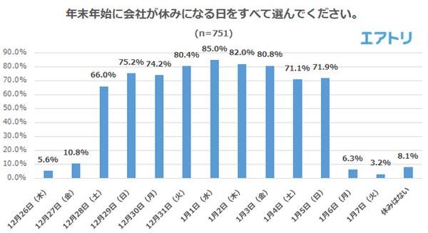 年末年始に会社が休みになる日をすべて選んでください 結果グラフ