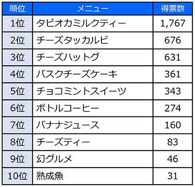 「流行グルメ2019」アンケート調査 TOP10