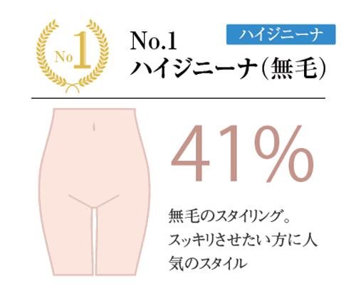 第1位:ハイジニーナ(無毛)41%/昨年1位(+4%)