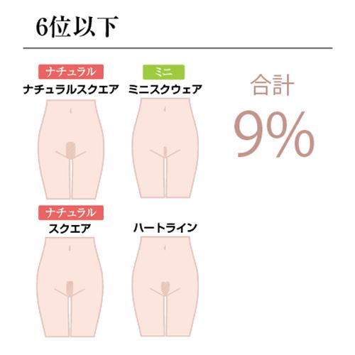 6位以下:合計9%
