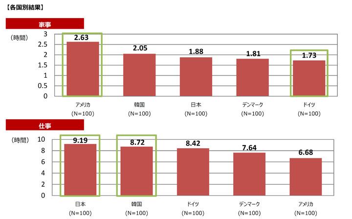 日本は家事を分担していない国第1位