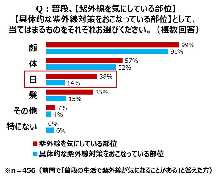 紫外線を浴びやすい日本人の目はしっかりケアを