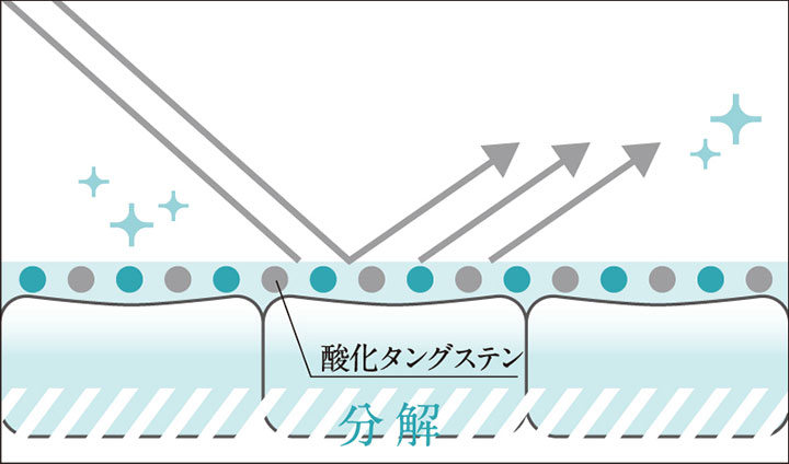 酸化タングステン図解
